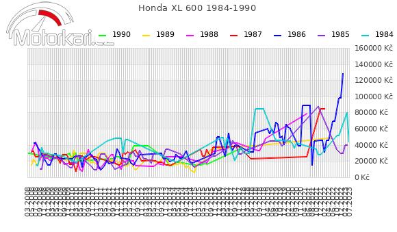 Honda XL 600 1984-1990