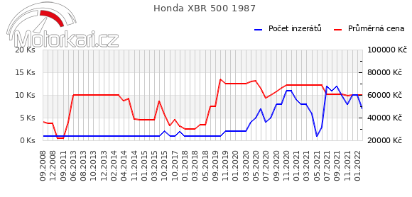 Honda XBR 500 1987