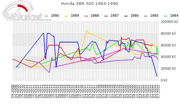 Honda XBR 500 1984-1990