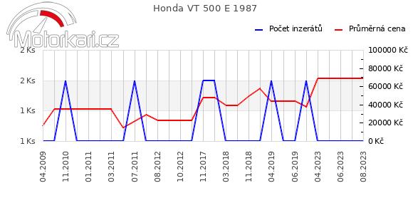 Honda VT 500 E 1987