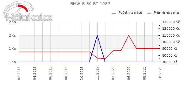 BMW R 80 RT 1987