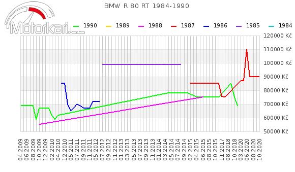 BMW R 80 RT 1984-1990