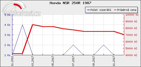 Honda NSR 250R 1987