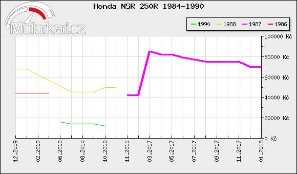 Honda NSR 250R 1984-1990
