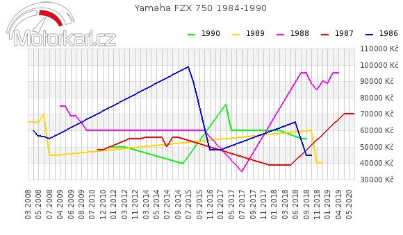 Yamaha FZX 750 1984-1990