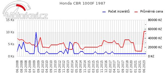 Honda CBR 1000F 1987