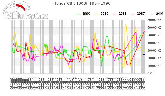Honda CBR 1000F 1984-1990
