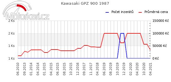 Kawasaki GPZ 900 1987