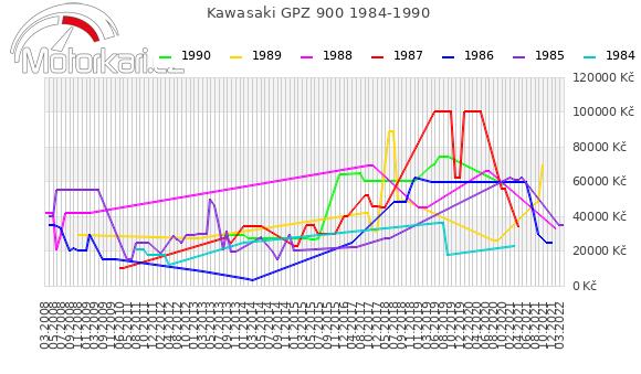 Kawasaki GPZ 900 1984-1990