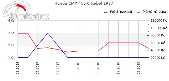Honda CMX 450 C Rebel 1987