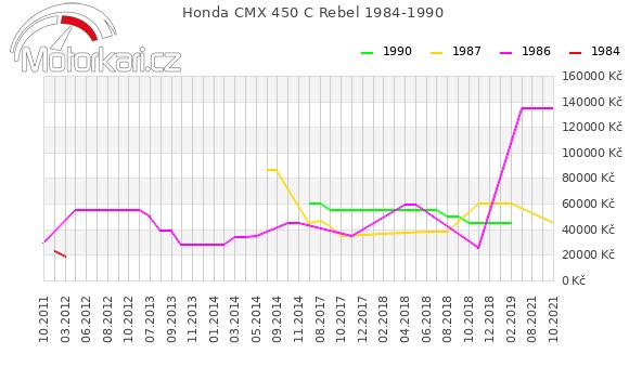 Honda CMX 450 C Rebel 1984-1990