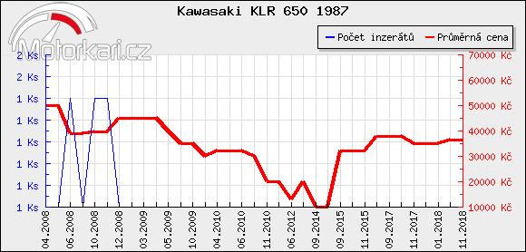 Kawasaki KLR 650 1987