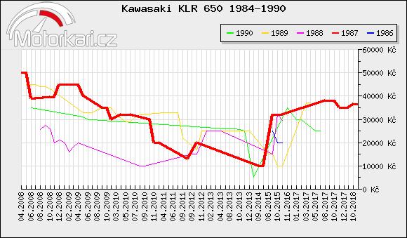 Kawasaki KLR 650 1984-1990
