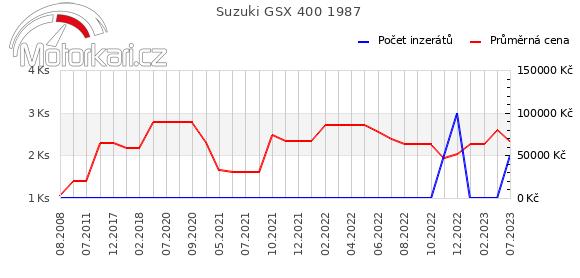 Suzuki GSX 400 1987