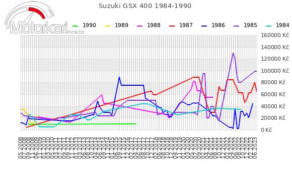 Suzuki GSX 400 1984-1990
