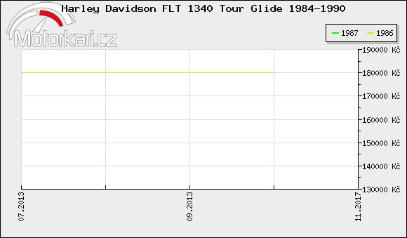 Harley Davidson FLT 1340 Tour Glide 1984-1990