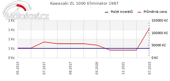 Kawasaki ZL 1000 Eliminator 1987