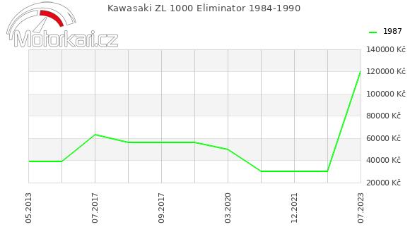 Kawasaki ZL 1000 Eliminator 1984-1990