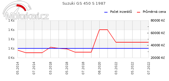 Suzuki GS 450 S 1987