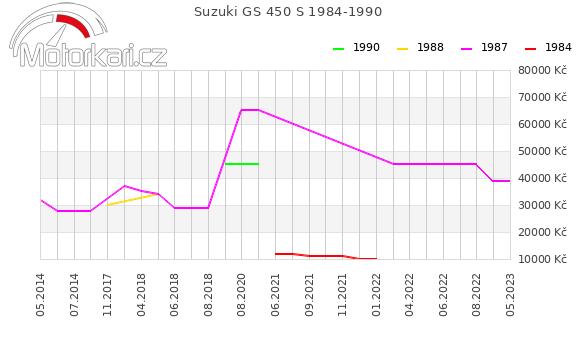 Suzuki GS 450 S 1984-1990