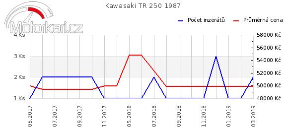Kawasaki TR 250 1987