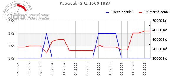 Kawasaki GPZ 1000 1987