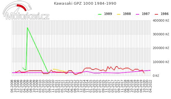 Kawasaki GPZ 1000 1984-1990