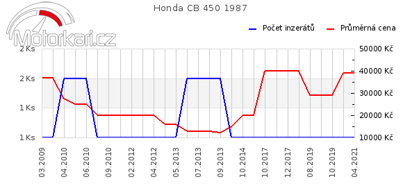 Honda CB 450 1987