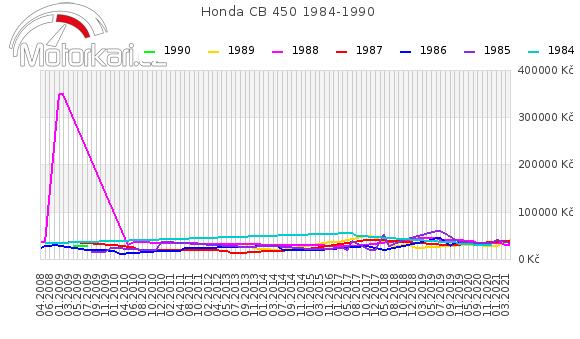 Honda CB 450 1984-1990