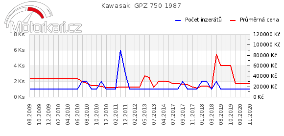 Kawasaki GPZ 750 1987