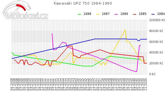 Kawasaki GPZ 750 1984-1990