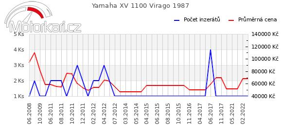 Yamaha XV 1100 Virago 1987