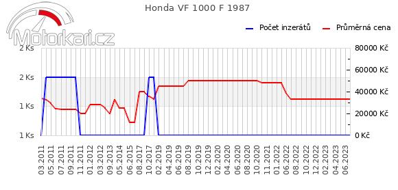 Honda VF 1000 F 1987
