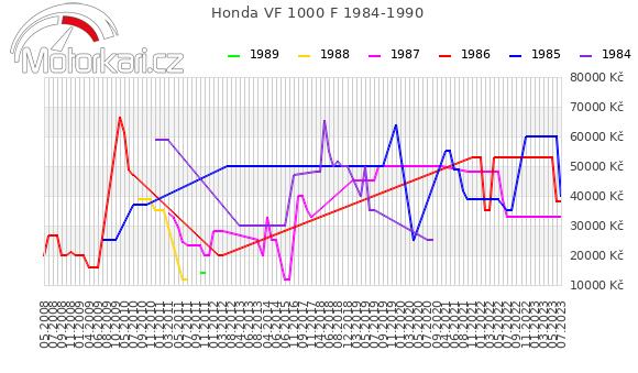 Honda VF 1000 F 1984-1990