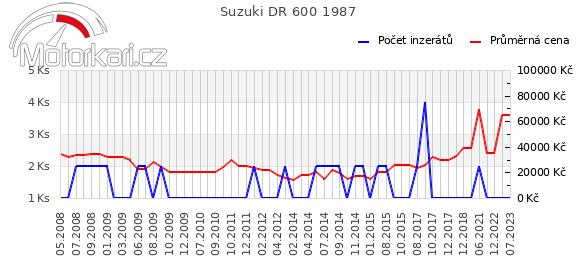 Suzuki DR 600 1987