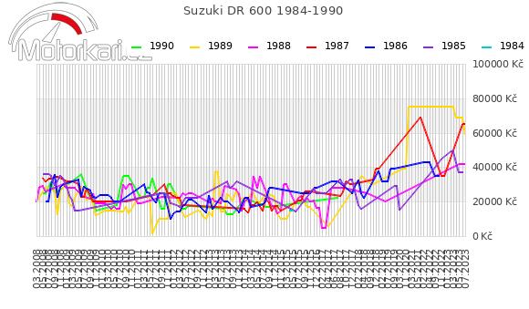 Suzuki DR 600 1984-1990