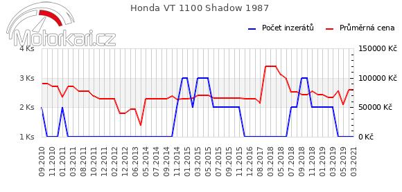 Honda VT 1100 Shadow 1987
