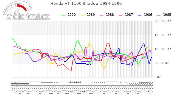 Honda VT 1100 Shadow 1984-1990