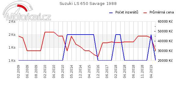 Suzuki LS 650 Savage 1988