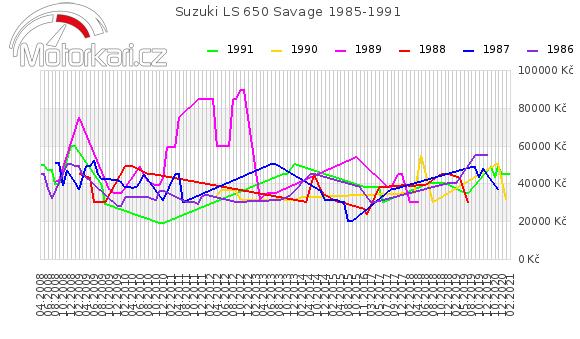 Suzuki LS 650 Savage 1985-1991