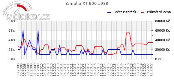 Yamaha XT 600 1988