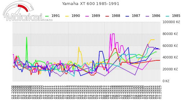 Yamaha XT 600 1985-1991
