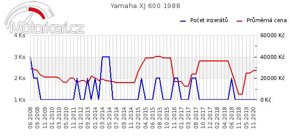 Yamaha XJ 600 1988