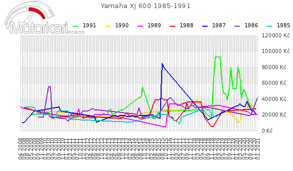 Yamaha XJ 600 1985-1991