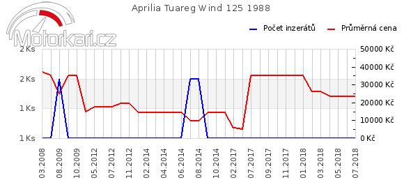Aprilia Tuareg Wind 125 1988