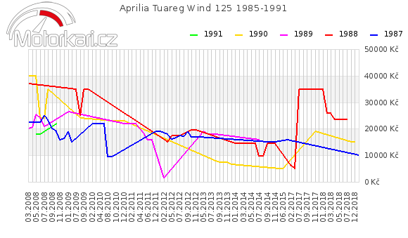 Aprilia Tuareg Wind 125 1985-1991