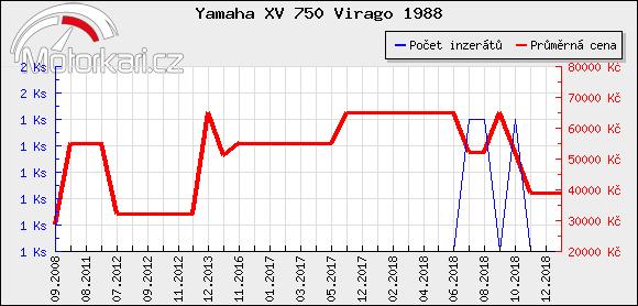 Yamaha XV 750 Virago 1988