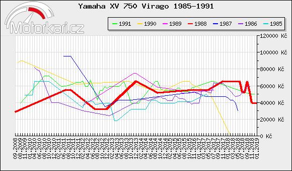 Yamaha XV 750 Virago 1985-1991
