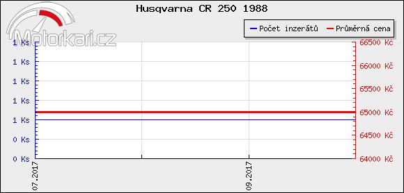 Husqvarna CR 250 1988