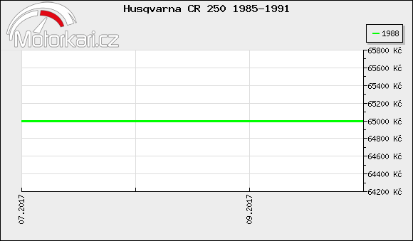 Husqvarna CR 250 1985-1991